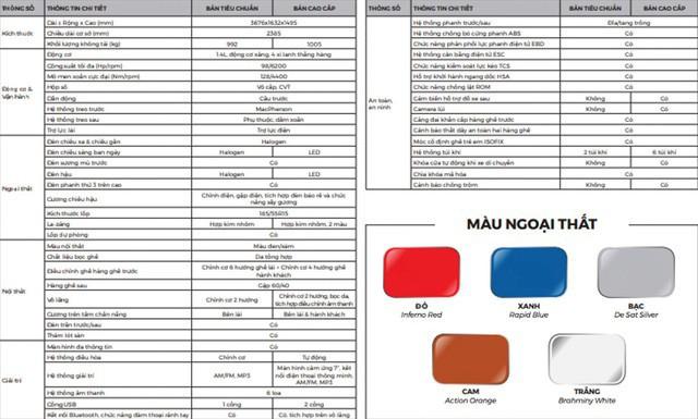 Xe VinFast Fadil: Có 5 màu lựa chọn, nhiều trang bị hiện đại, an toàn bậc nhất phân khúc - Ảnh 1.