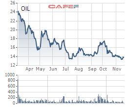 SK Energy đã trở thành cổ đông lớn của PV Oil - Ảnh 1.