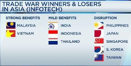 Việt Nam nằm trong nhóm đầu những nền kinh tế hưởng lợi từ Trade War - Ảnh 1.