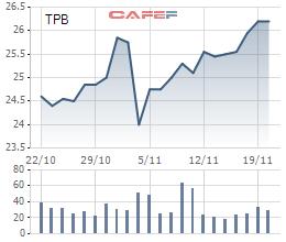 Con trai Phó Chủ tịch TPBank đăng ký mua 25 triệu cổ phiếu TPB - Ảnh 1.