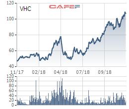 Vượt 67% chỉ tiêu lợi nhuận sau 9 tháng, Vĩnh Hoàn tạm ứng 20% cổ tức bằng tiền - Ảnh 1.