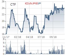City Auto (CTF) chào bán 21,6 triệu cổ phiếu, tăng vốn điều lệ thêm 120% - Ảnh 1.