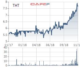 Vinacomin điều chỉnh tăng giá chào mua công khai cổ phần Than Hà Tu lên gần 20% - Ảnh 1.