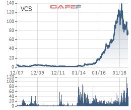 Hưởng lợi từ chiến tranh Mỹ - Trung, Vicostone (VCS) sẽ lợi hại trở lại? - Ảnh 1.