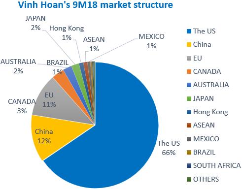 Vĩnh Hoàn đạt 309 triệu USD giá trị xuất khẩu 10 tháng, tăng trưởng 26% - Ảnh 1.