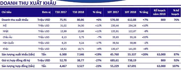 Minh Phú (MPC) ký được hơn 738 triệu USD hợp đồng sau 10 tháng, giá trị xuất khẩu đạt 81 triệu USD - Ảnh 1.