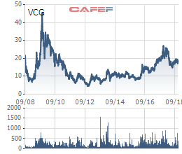 Viettel lời lãi bao nhiêu sau gần 10 năm đầu tư vào Vinaconex? - Ảnh 1.