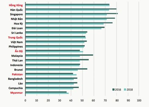 Việt Nam xếp thứ 9 về Chỉ số thương mại bền vững 2018 - Ảnh 2.