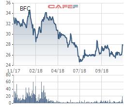 Phân bón Bình Điền (BFC) tạm ứng cổ tức bằng tiền tỷ lệ 20% - Ảnh 1.