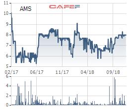 Amecc (AMS) phát hành riêng lẻ 10 triệu cổ phiếu cho Sankyu Inc. với giá 10.000 đồng/cp - Ảnh 1.