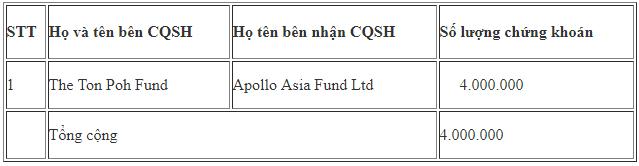 Quỹ ngoại vừa trao tay 4 triệu cổ phiếu FPT trị giá khoảng 172 tỷ đồng - Ảnh 1.