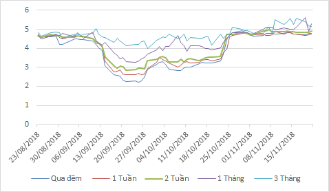 Tỷ giá USD tuần 19-24/11: Nóng nhanh, nguội nhanh - Ảnh 2.