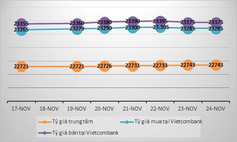 Tỷ giá USD tuần 19-24/11: Nóng nhanh, nguội nhanh - Ảnh 1.