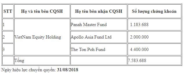 Chuyển động quỹ đầu tư tuần 19-25/11 - Ảnh 1.