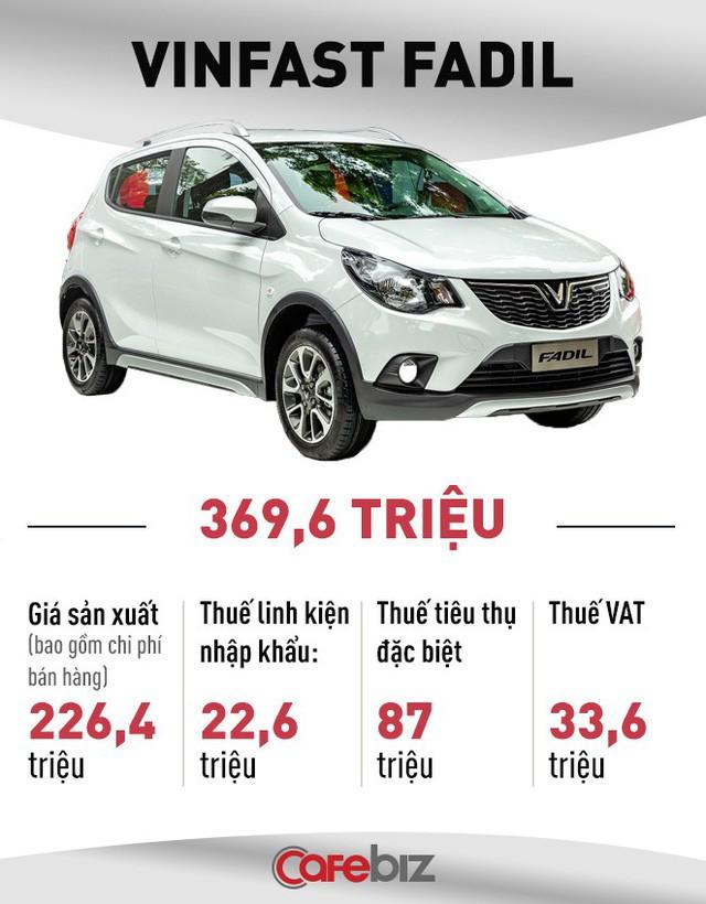 So sánh giá ô tô Việt Nam với ô tô Mỹ có khập khiễng? Chevrolet Spark mà đánh thuế kiểu Việt Nam thì còn đắt hơn VinFast Fadil 50 triệu - Ảnh 1.