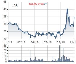 Cotana Group (CSC) chốt danh sách cổ đông phát hành cổ phiếu thưởng tỷ lệ 100% - Ảnh 1.
