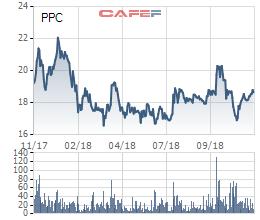 Vượt 47% kế hoạch lợi nhuận năm sau 9 tháng, Nhiệt Điện Phả Lại tạm ứng 15% cổ tức bằng tiền - Ảnh 1.