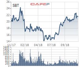 XNK Bến Tre lại bán tiếp 14,5 triệu cổ phiếu SBT chốt lãi - Ảnh 1.