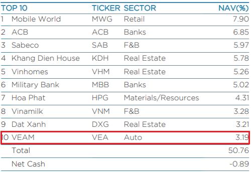 """Liên tục """"gom"""" cổ phiếu kể từ khi lên sàn, VEAM chính thức lọt top những khoản đầu tư lớn nhất của Dragon Capital - Ảnh 1."""