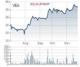 """Liên tục """"gom"""" cổ phiếu kể từ khi lên sàn, VEAM chính thức lọt top những khoản đầu tư lớn nhất của Dragon Capital - Ảnh 2."""