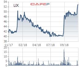 Bột giặt LIX chốt danh sách cổ đông tạm ứng 30% cổ tức bằng tiền cho năm 2018 - Ảnh 1.