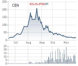 Cổ phiếu từng tăng 20 lần sau 2 tháng lên sàn và giảm 12 lần hơn trong 3 tháng sau đó, Cencon lại lên kế hoạch tăng VĐL thêm 234% - Ảnh 1.