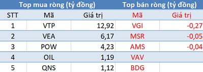 Khối ngoại tiếp tục mua ròng, Vn-Index bứt phá hơn 7 điểm trong phiên 28/11 - Ảnh 3.