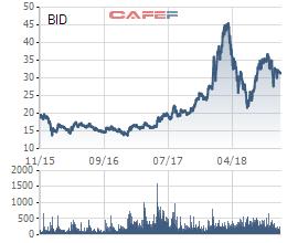 Cổ phiếu BIDV tăng điểm sau khi cựu Chủ tịch Trần Bắc Hà bị bắt giữ - Ảnh 1.