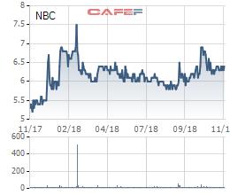 Cổ phiếu ngành than đi ngược thị trường, nhiều doanh nghiệp lãi gấp đôi cùng kỳ - Ảnh 4.