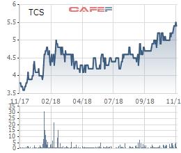 Cổ phiếu ngành than đi ngược thị trường, nhiều doanh nghiệp lãi gấp đôi cùng kỳ - Ảnh 5.