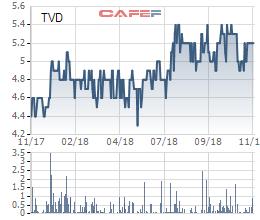 Cổ phiếu ngành than đi ngược thị trường, nhiều doanh nghiệp lãi gấp đôi cùng kỳ - Ảnh 6.