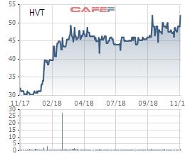 Hóa chất Việt Trì (HVT) tạm ứng cổ tức bằng tiền tỷ lệ 35% - Ảnh 1.