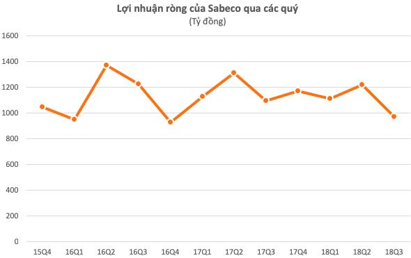 Trước thềm cải tổ Sabeco, người Thái sắp nhận hơn 1.200 tỷ tiền tươi cổ tức! - Ảnh 1.