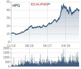 PENM chỉ mới bán ra 1/2 lượng cổ phiếu HPG đã đăng ký - Ảnh 1.