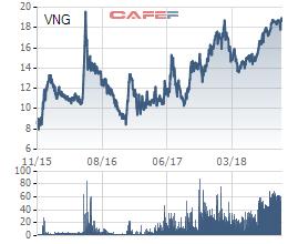 Cổ phiếu VNG của Du lịch Thành Thành Công lên sát vùng đỉnh, một cá nhân vẫn chi 25 tỷ đồng để trở thành cổ đông lớn - Ảnh 1.