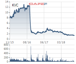 Sử dụng 31 tài khoản để thao túng giá cổ phiếu KVC, thêm một cá nhân bị phạt nặng - Ảnh 1.