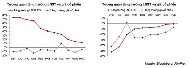 SSI Research: VN-Index giảm mạnh do tác động từ yếu tố ngoại - Ảnh 3.
