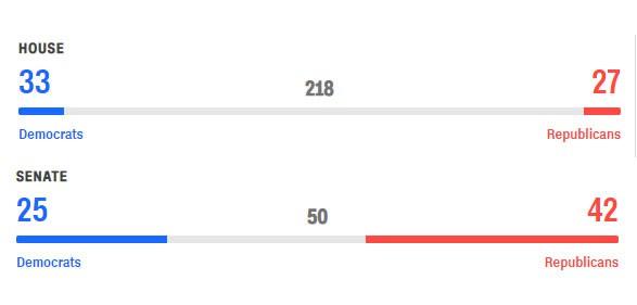 Cập nhật kết quả cuộc bầu cử có thể làm thay đổi nước Mỹ: Phe ông Trump lãnh thất bại đầu tiên - Ảnh 1.