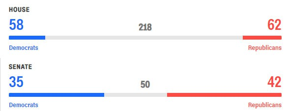 Cập nhật kết quả cuộc bầu cử có thể làm thay đổi nước Mỹ: Phe ông Trump lãnh thêm thất bại, lần này là một người thân cận với nhà Clinton - Ảnh 1.