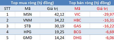 Khối ngoại đẩy mạnh mua ròng, Vn-Index lấy lại sắc xanh trong phiên 7/11 - Ảnh 1.