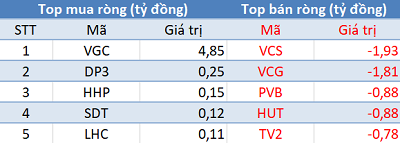 Khối ngoại đẩy mạnh mua ròng, Vn-Index lấy lại sắc xanh trong phiên 7/11 - Ảnh 2.