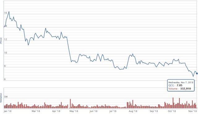 Quốc Cường Gia Lai đạt lợi nhuận vỏn vẹn 1 tỷ đồng chưa bằng 1% cùng kỳ năm ngoái, giá cổ phiếu liên tục dò đáy - Ảnh 2.