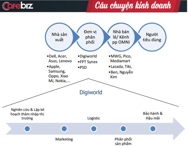 """Không chỉ tăng trưởng nhờ điện thoại và máy tính, Digiworld đã có """"chân thứ ba"""", kéo tổng doanh thu tăng thêm gần 1.700 tỷ đồng so với năm ngoái - Ảnh 1."""