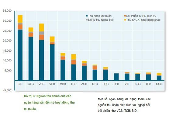 Nguồn thu chủ yếu của các ngân hàng 9 tháng đầu năm đến từ đâu? - Ảnh 1.