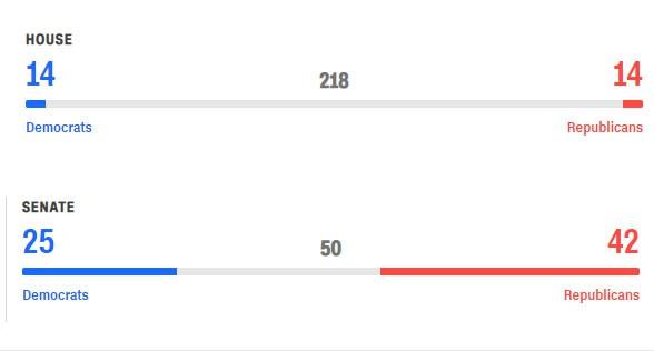 Cập nhật kết quả cuộc bầu cử có thể làm thay đổi nước Mỹ: Phe ông Trump đang có lợi thế - Ảnh 1.