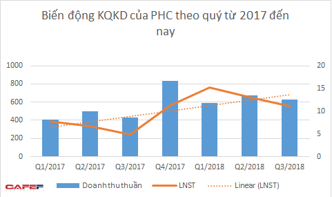 Có thêm nhiều hợp đồng giá trị cao, Phục Hưng Holdings báo lãi quý 3 tăng 130% so với cùng kỳ - Ảnh 1.