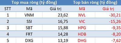 Khối ngoại mua ròng phiên thứ 4 liên tiếp, Vn-Index giữ vững sắc xanh trong phiên 8/11 - Ảnh 1.