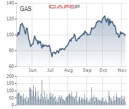 Cổ phiếu dầu khí: Không loại trừ một đợt tăng giá ngắn vào cuối năm 2018, nhưng cơ hội không dành cho người yếu tim - Ảnh 2.