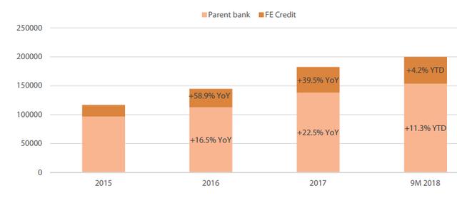 VDSC: VPBank cũng đã giảm mục tiêu tăng trưởng lợi nhuận và tín dụng 2018 - Ảnh 1.