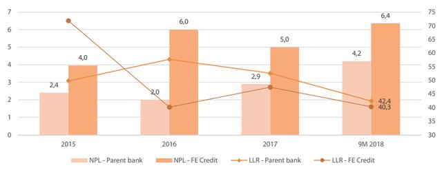VDSC: VPBank cũng đã giảm mục tiêu tăng trưởng lợi nhuận và tín dụng 2018 - Ảnh 2.
